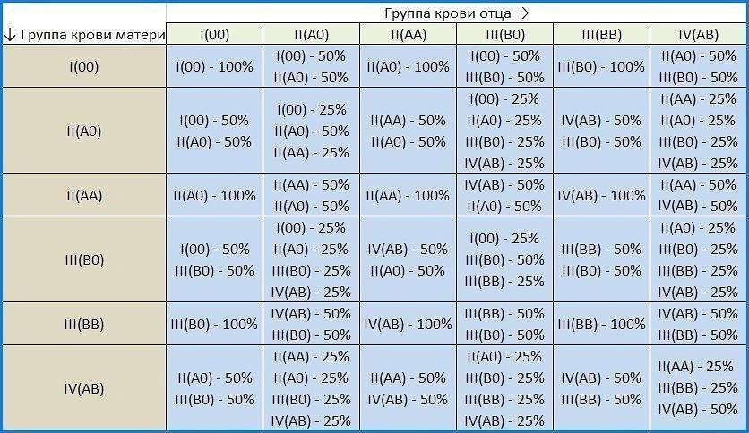 Какая группа крови будет у ребенка от родителей: таблица наследования, определение и расчёт