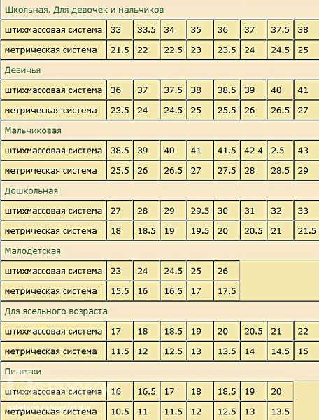 Определяем размер ноги ребенка при помощи таблицы
