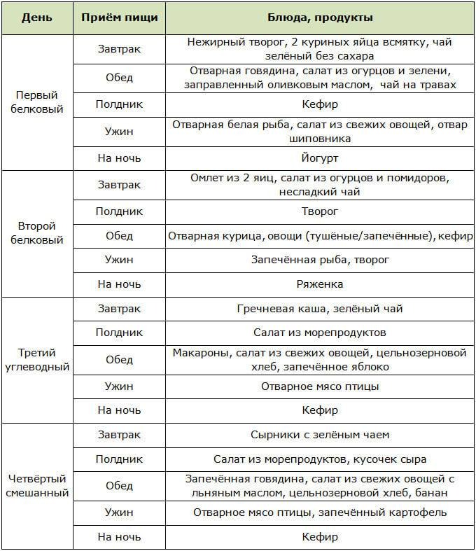 Белковая диета: плюсы и минусы (+меню на неделю)