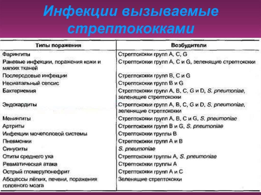 Стрептококковый фарингит - симптомы болезни, профилактика и лечение стрептококкового фарингита, причины заболевания и его диагностика на eurolab