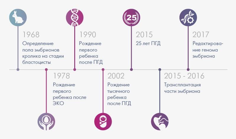 Преимплантационная генетическая диагностика (пгд) | арт-эко – клиника лечения бесплодия в москве