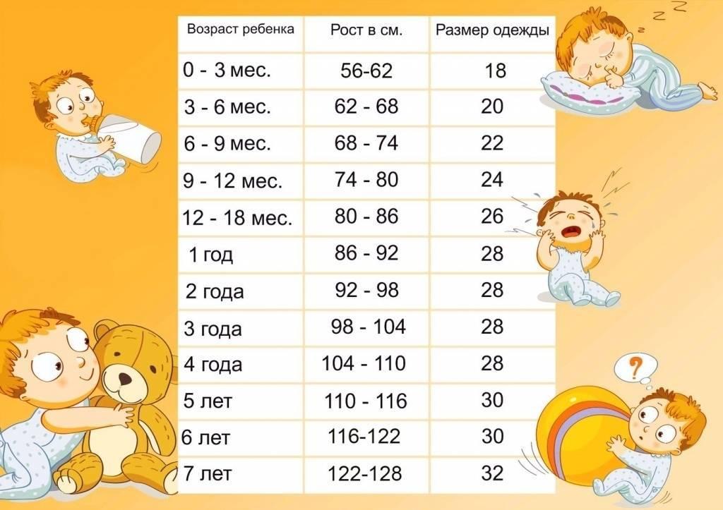 Размеры одежды для новорожденных детей по месяцах: таблицы соответствия