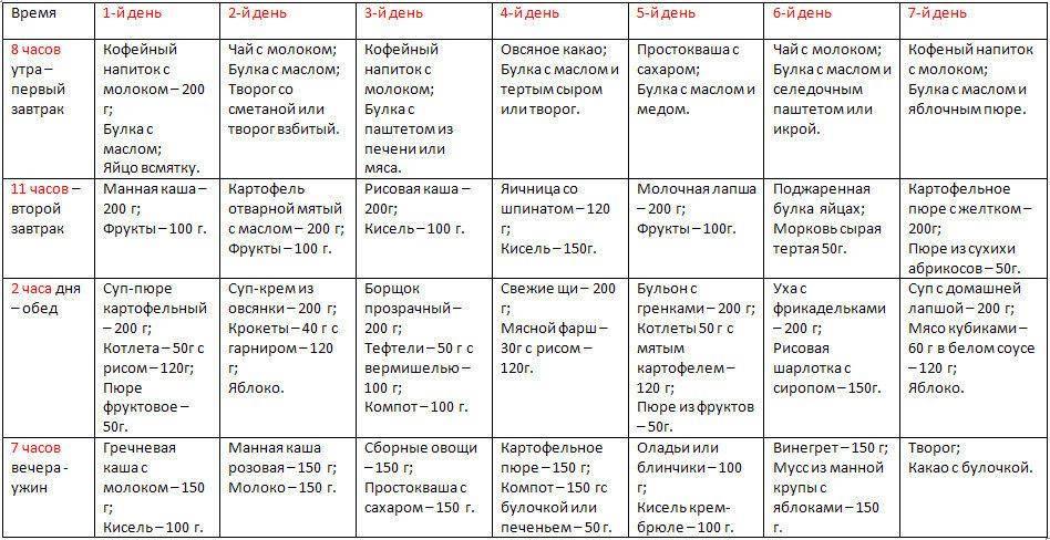 Питание ребенка в 1 год: рацион, меню, режим питания годовалого малыша - medside.ru