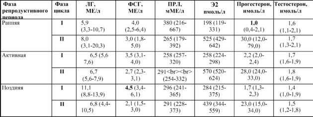 Анализ крови на гормоны щитовидной железы: подготовка, как правильно сдавать