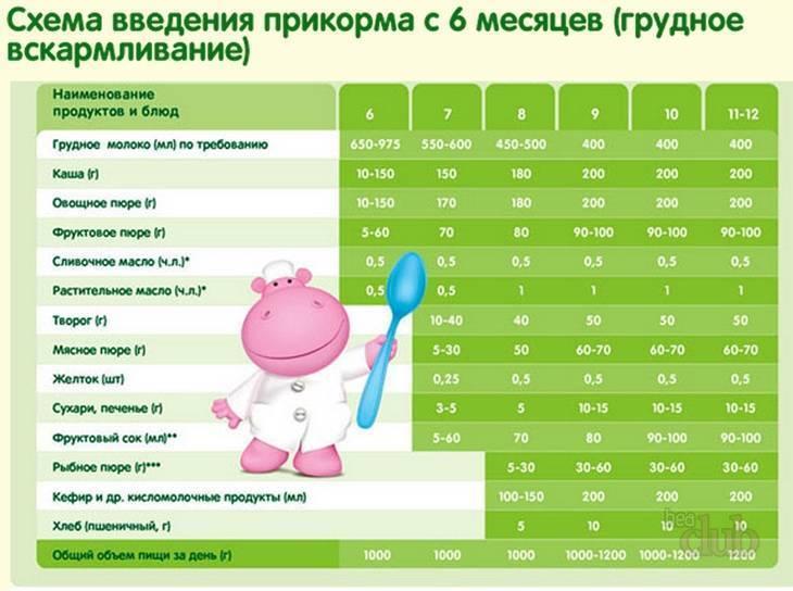 Почему малыш срыгивает после кормления смеси сразу ~ детская городская поликлиника №1 г. магнитогорска