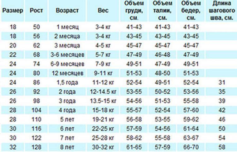 Таблица детских размеров одежды по росту и возрасту от 0 до 16 лет