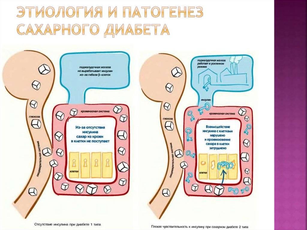 Диабет уподростков