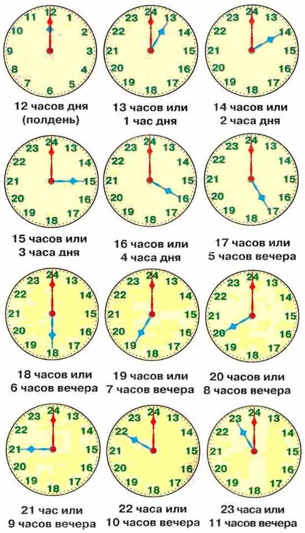 Как научить ребёнка определять время по часам со стрелкой
