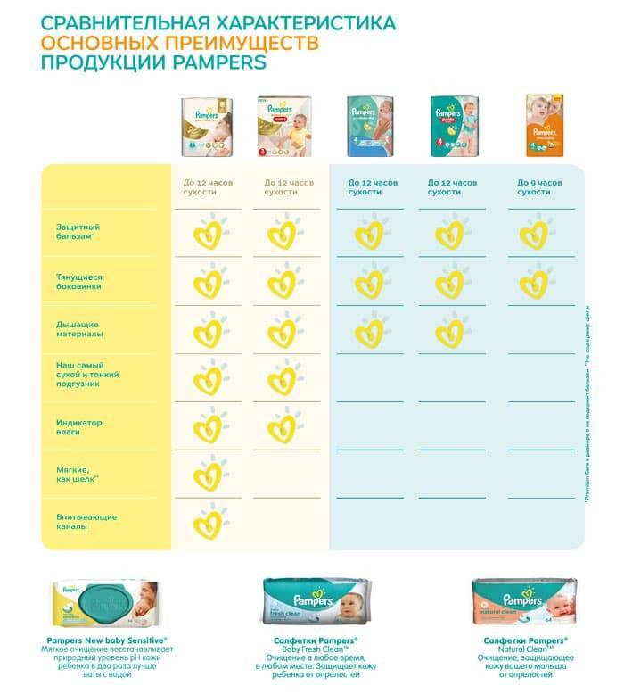Как менять подгузник новорожденному правильно: инструкция с фото