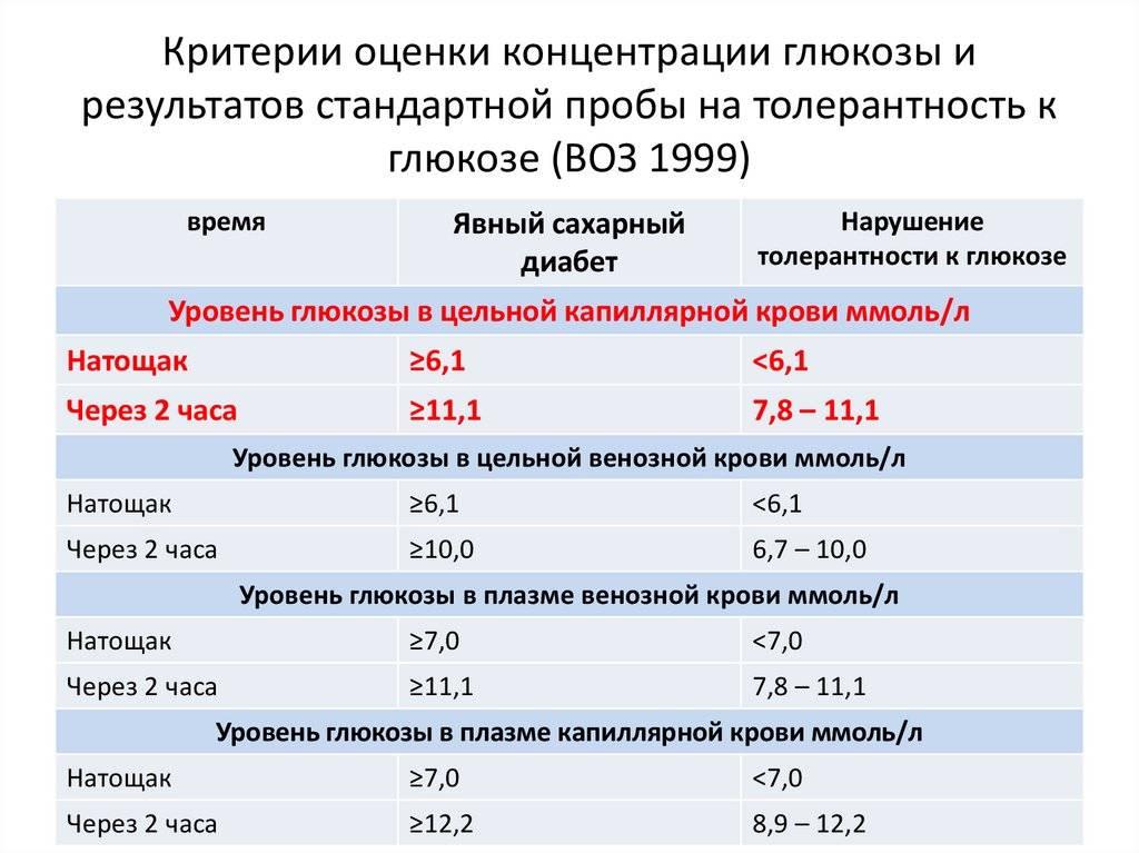 Норма сахара в крови у детей — таблица по возрасту, повышенный и пониженный уровень глюкозы