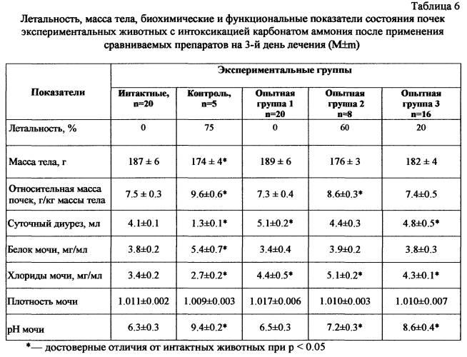 Измерение суточного диуреза и определение водного баланса — студопедия