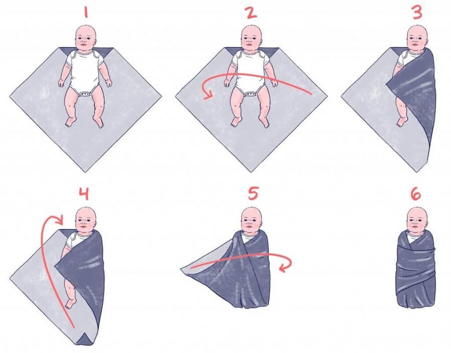 Нужно ли пеленать новорожденного ребенка, до скольки месяцев