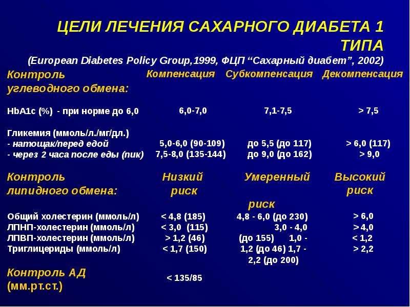 Диабет 2 типа, диабетическая невропатия