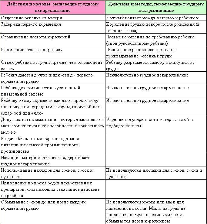 Антибиотики при грудном вскармливании: какие разрешены?