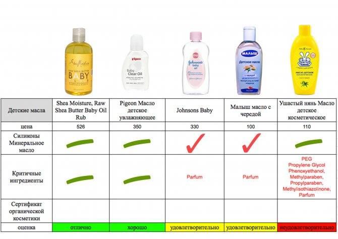 Рейтинг топ5 лучших детских мыл: какое купить, плюсы и минусы, отзывы, цена. лучшее детское жидкое и кусковое мыло