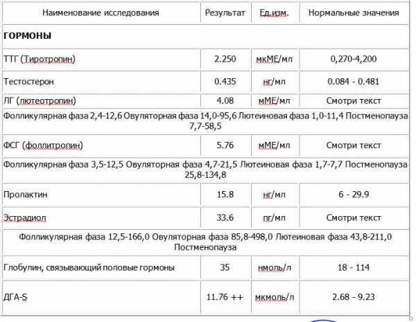 Анализы на гормоны при планировании беременности