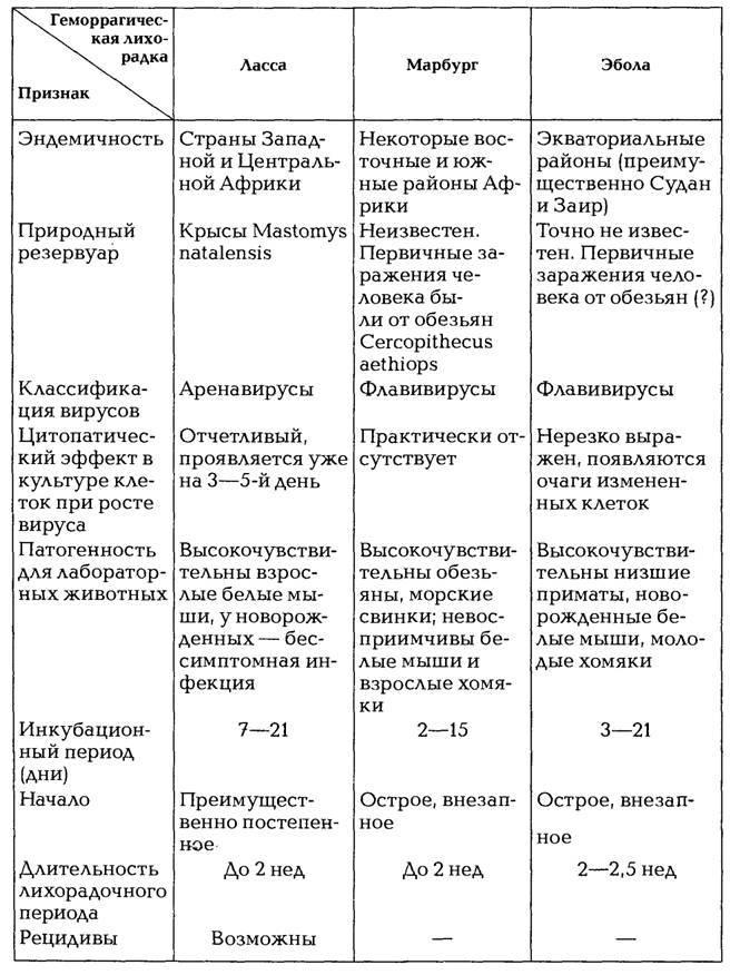 Геморрагическая лихорадка  с почечным синдромом (глпс) у детей - симптомы болезни, профилактика и лечение геморрагической лихорадки  с почечным синдромом (глпс) у детей, причины заболевания и его диагностика на eurolab