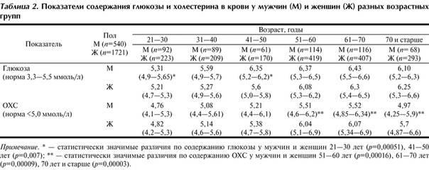 Норма сахара в крови у беременных по неделям в таблице: чем опасен повышенный и пониженный уровень?