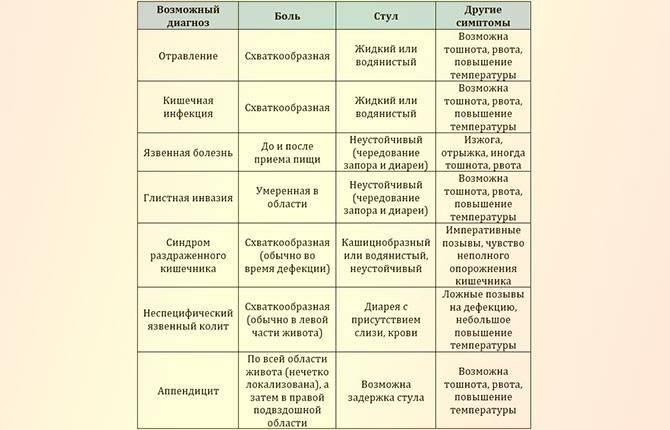 Детский гастроэнтеролог в москве - цены, запись на прием и консультацию к детскому гастроэнтерологу в ао семейный доктор