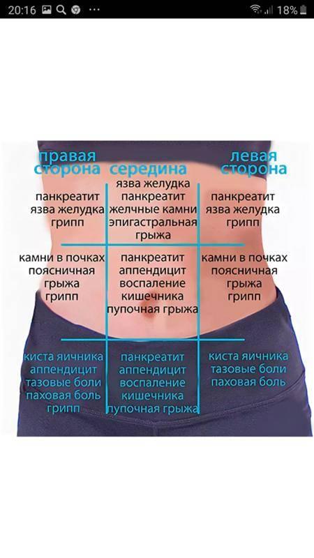 Боль в боку слева, справа: причины и что с этим делать
