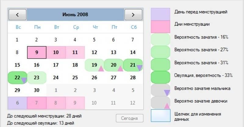 Возможна ли беременность при эндометриозе?