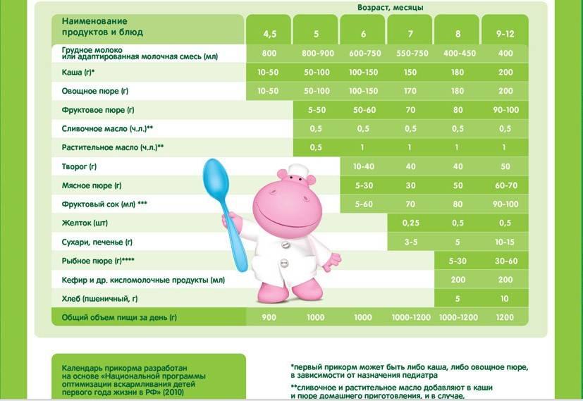 Прикорм по месяцам - медицинский портал eurolab