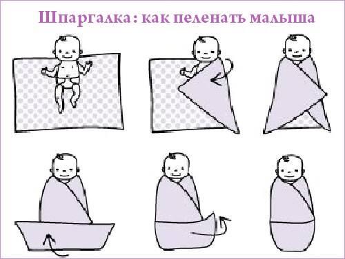 Пеленать новорожденного или нет: принимаем верное решение иучимся все делать правильно для комфорта издоровья ребенка