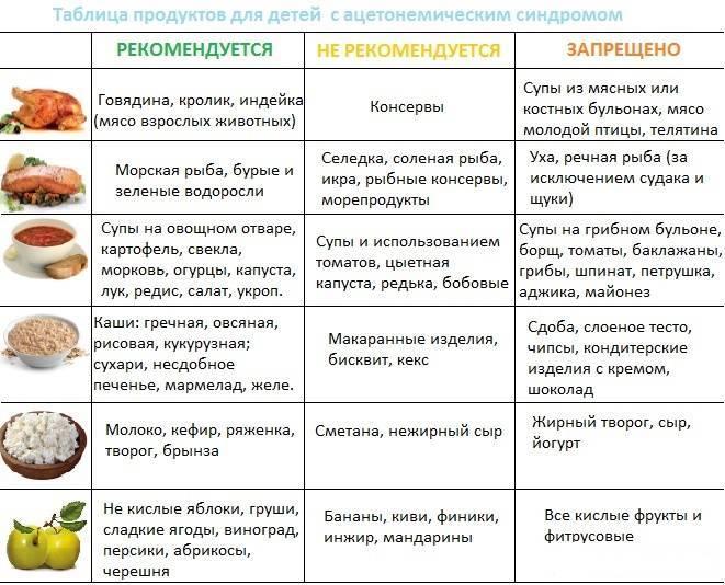 Диета при анемии | компетентно о здоровье на ilive