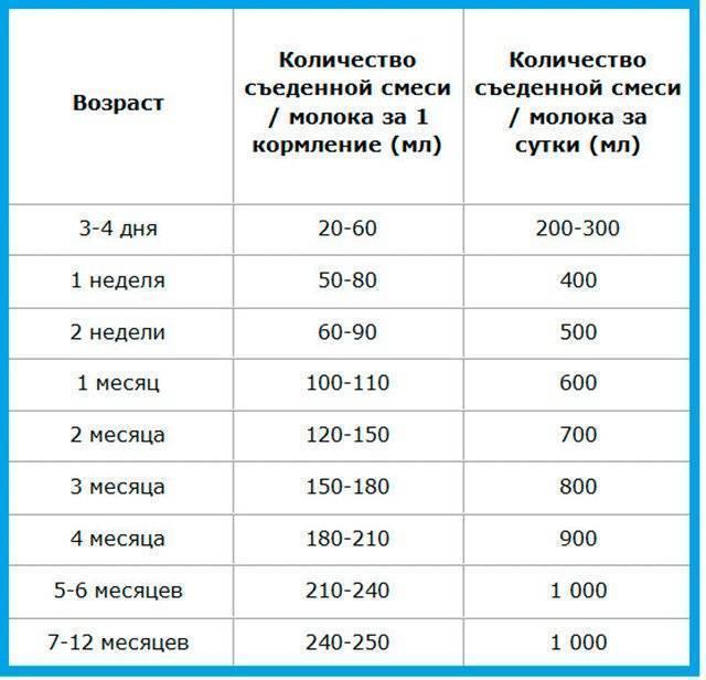 Сколько должен съедать смеси новорожденный в сутки