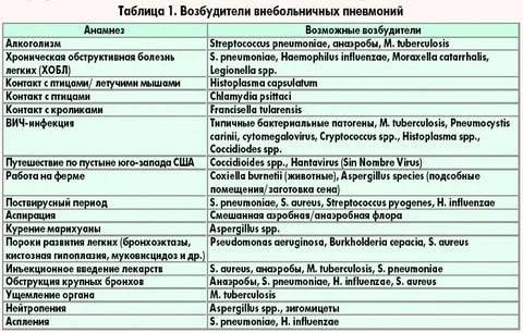 Причины пневмонии у детей