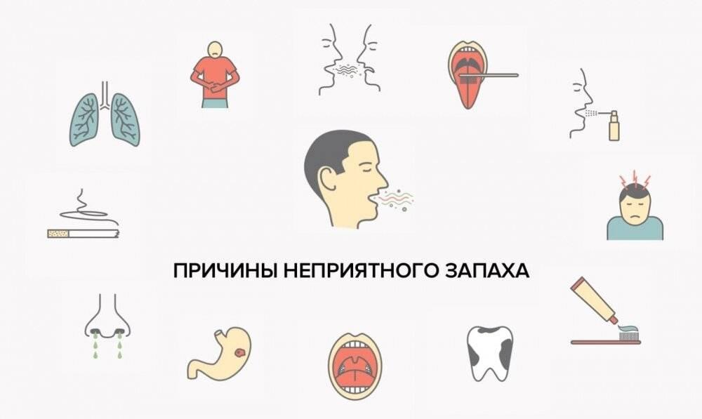 Запах аммиака изо рта у взрослых: причины, лечение, профилактика