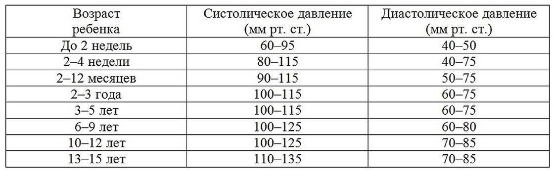 Нормальные показатели пульса и артериального давления у детей разного возраста