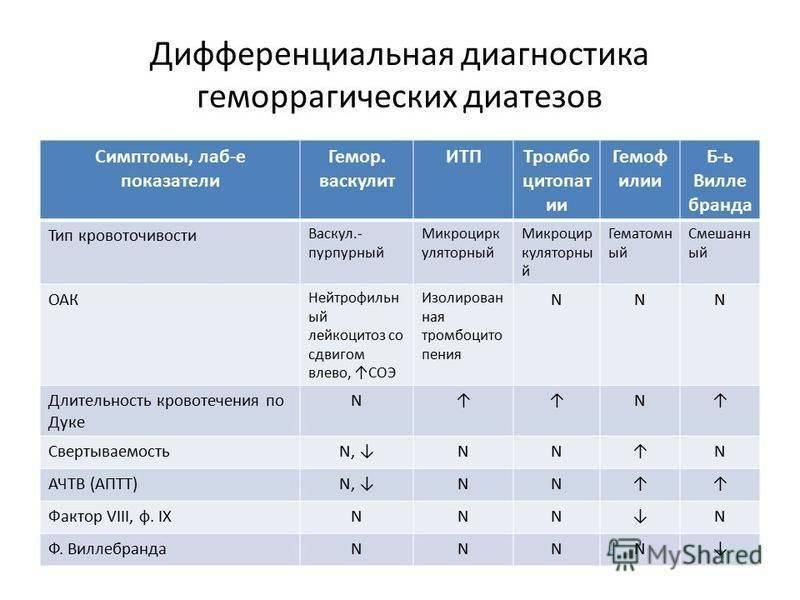 Геморрагический васкулит у взрослых и детей: причины, симптомы, лечение и диагностика - сибирский медицинский портал