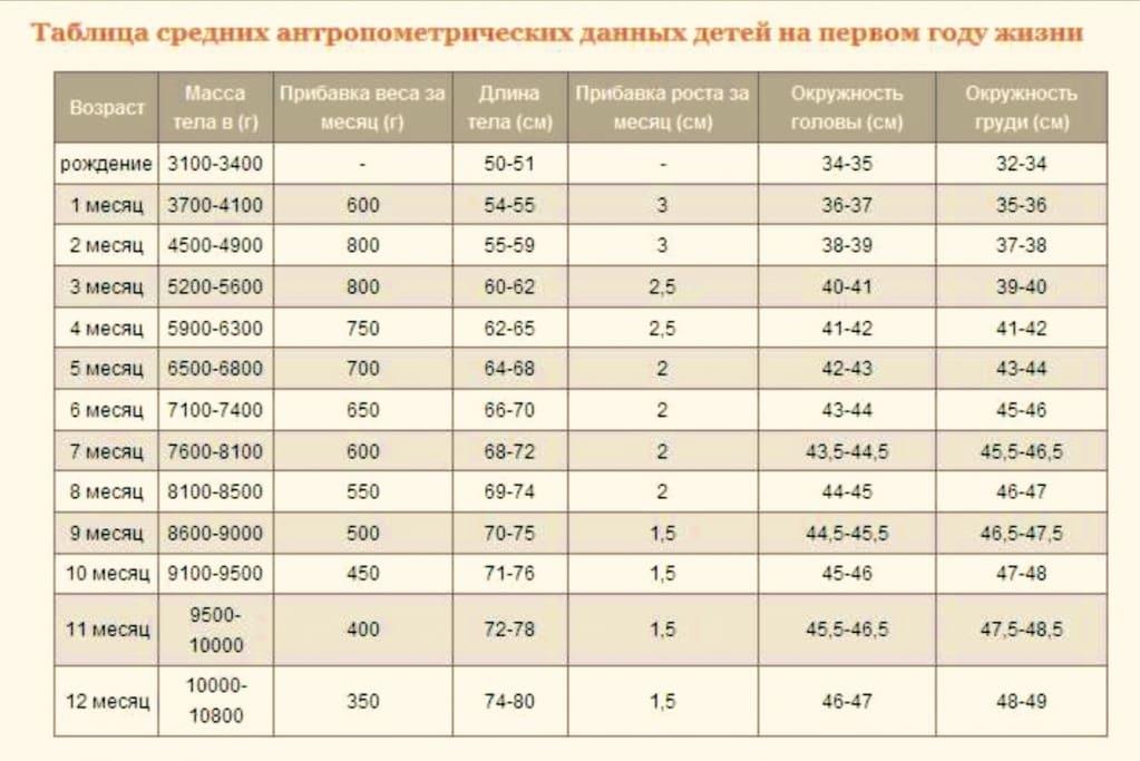 Рост и вес ребенка до 1 года — подробная таблица по месяцам