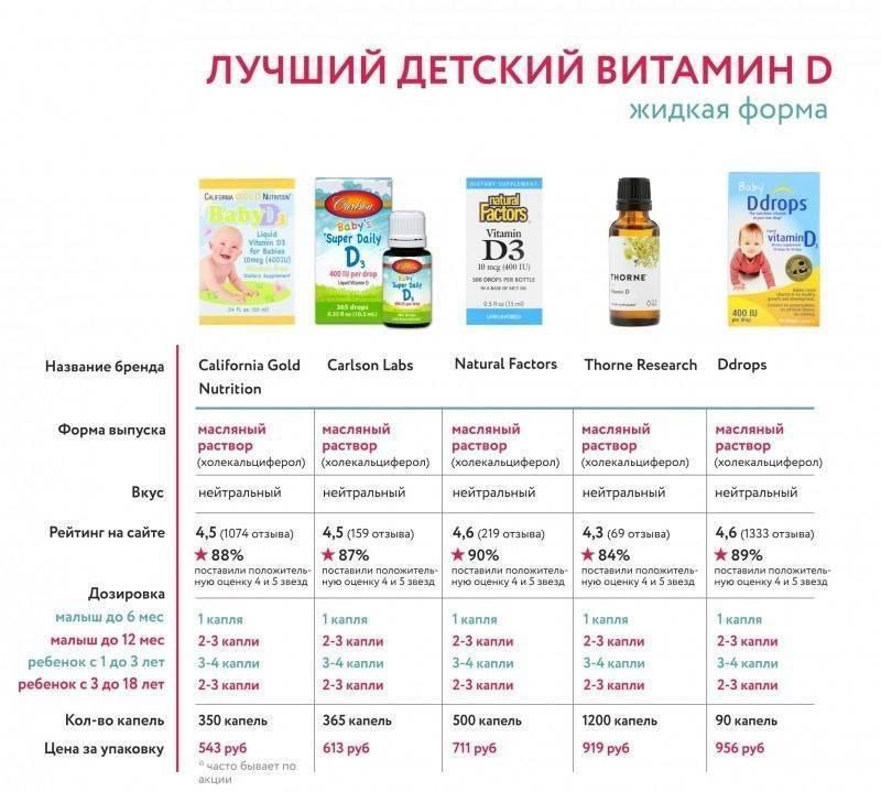 Какие витамины лучше для детей 9 лет: витаминные комплексы для иммунитета