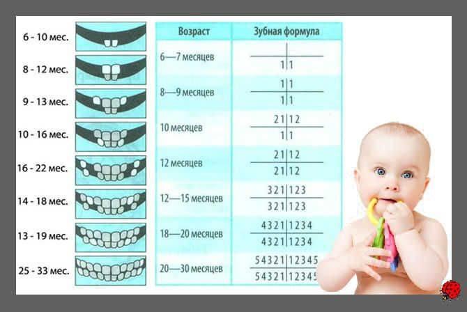 Температура на зубы у ребенка