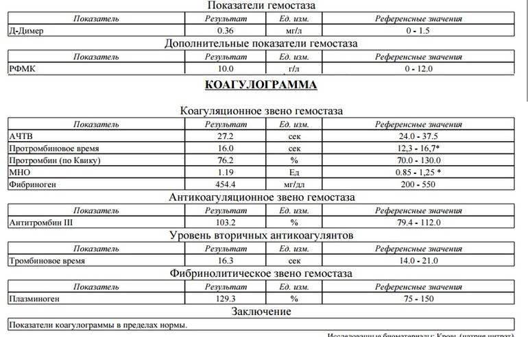 Анализ крови после химиотерапии