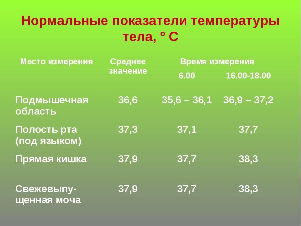 Температура 39 °c