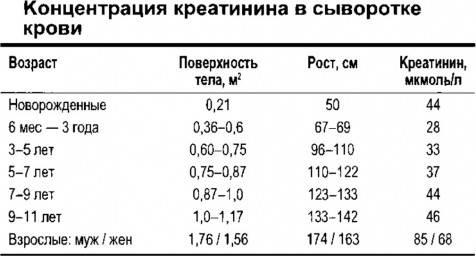 Проба реберга (клиренс эндогенного креатинина): исследования в лаборатории kdlmed