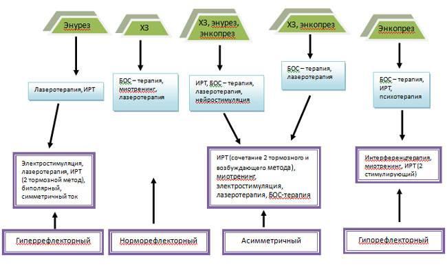 Долихосигма, лечение долихосигмы, энкопреза