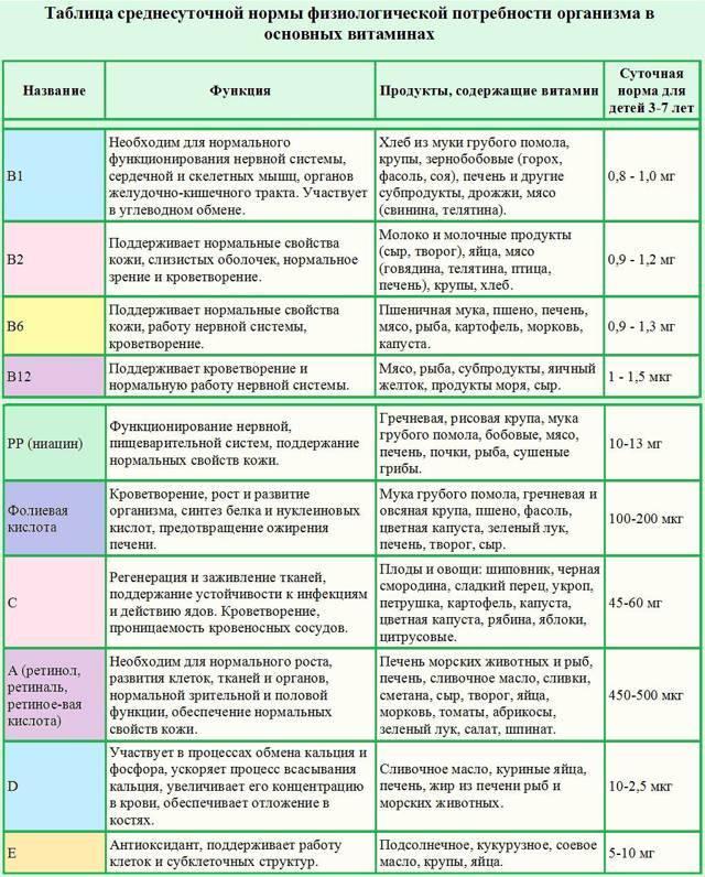 Суточные нормы и рейтинг источников — витамин и минерал