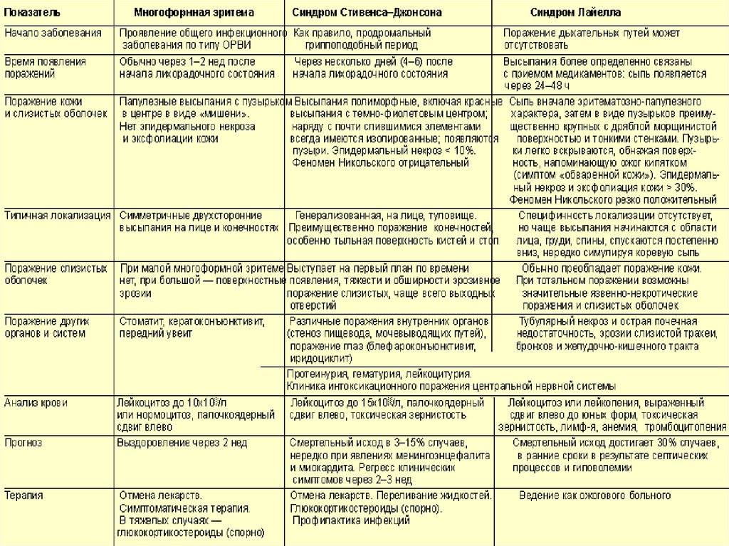 Профилактика псориаза и эффективное лечение