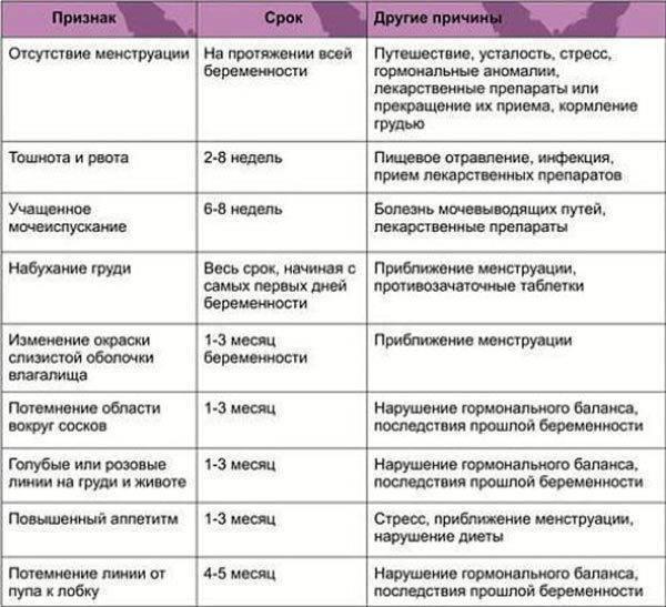 14 приемов, чтобы определить беременность без теста: народные методы в домашних условиях