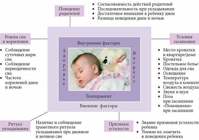 Ребенок плохо спит днем и ночью, что делать?