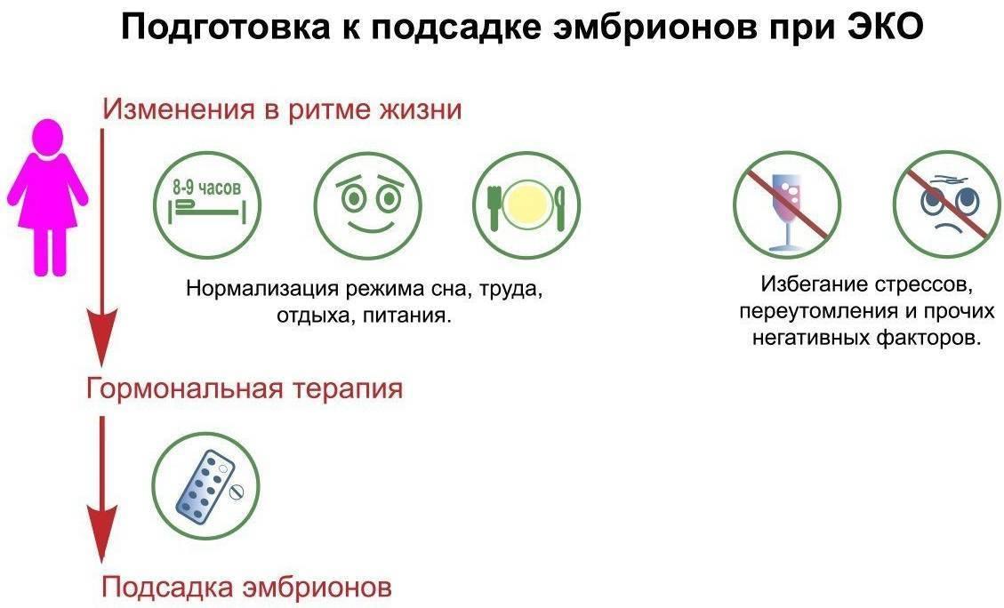 Уколы при эко: как правильно колоть самой  - статья репродуктивного центра «за рождение»