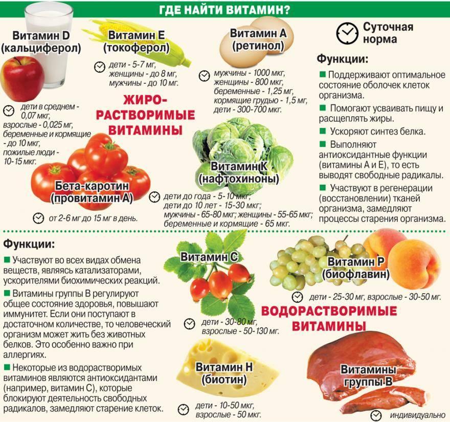 Подготовка к эко: нужно ли принимать витамины