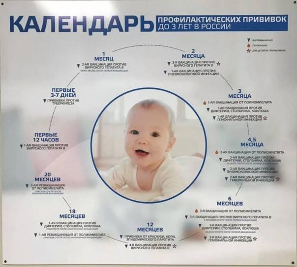 Покупки для детей от 0 до года - причины, диагностика и лечение