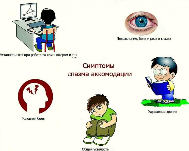 Нарушение аккомодации - что это такое? симптомы спазма глаза у детей - детская поликлиника № 7