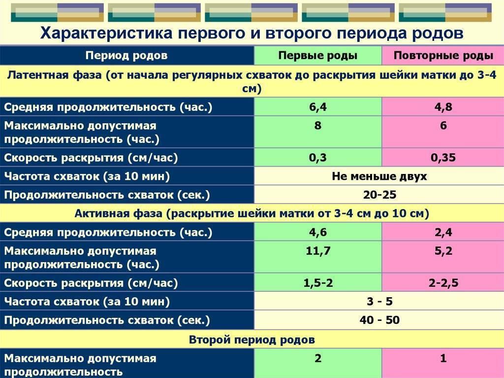 Многоводие и маловодие или сколько должно быть околоплодных вод