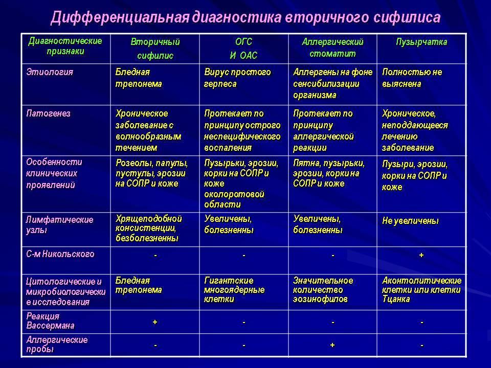 Лимфаденопатия (увеличение лимфоузлов)